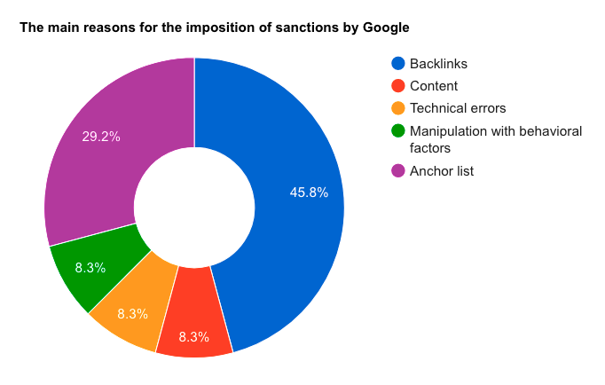 the main reasons for Google penalty